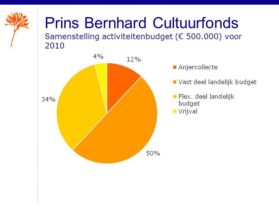 Prins Bernhard Cultuurfonds S amenstelling activiteitenbudget (€ 500.000) voor 2010