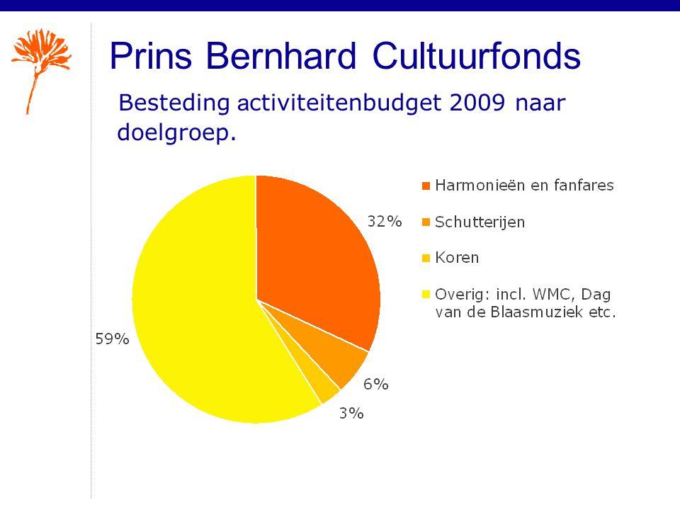 Prins Bernhard Cultuurfonds Besteding a ctiviteitenbudget 2009 naar doelgroep.