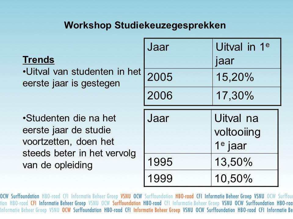 JaarUitval in 1 e jaar 200515,20% 200617,30% Workshop Studiekeuzegesprekken Trends •Uitval van studenten in het eerste jaar is gestegen •Studenten die na het eerste jaar de studie voortzetten, doen het steeds beter in het vervolg van de opleiding JaarUitval na voltooiing 1 e jaar 199513,50% 199910,50% JaarUitval in 1 e jaar 200515,20% 200617,30%