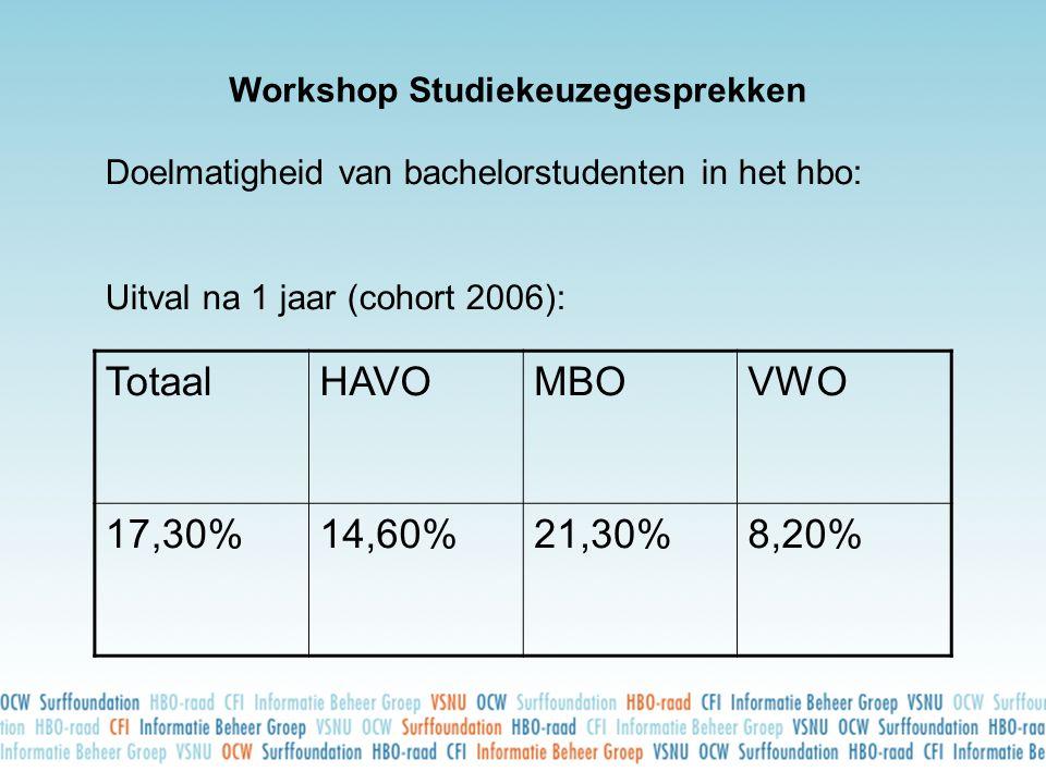 Workshop Studiekeuzegesprekken Doelmatigheid van bachelorstudenten in het hbo: Uitval na 1 jaar (cohort 2006): TotaalHAVOMBOVWO 17,30%14,60%21,30%8,20