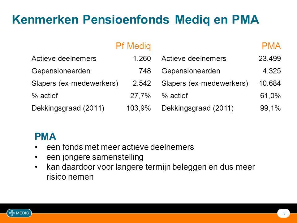 3 Kenmerken Pensioenfonds Mediq en PMA Pf Mediq Actieve deelnemers1.260 Gepensioneerden748 Slapers (ex-medewerkers)2.542 % actief27,7% Dekkingsgraad (