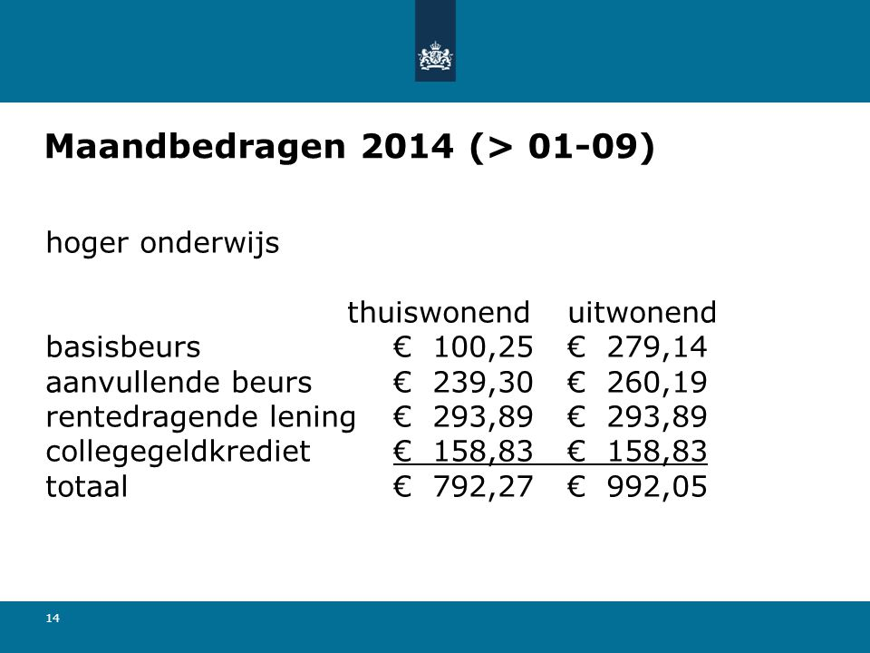 14 Maandbedragen 2014 (> 01-09) hoger onderwijs thuiswonend uitwonend basisbeurs€ 100,25€ 279,14 aanvullende beurs € 239,30€ 260,19 rentedragende leni