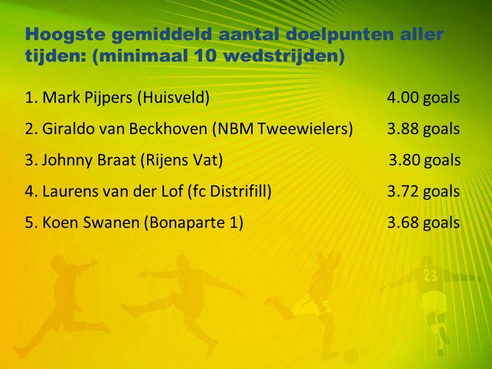Hoogste gemiddeld aantal doelpunten aller tijden: (minimaal 10 wedstrijden) 1. Mark Pijpers (Huisveld) 4.00 goals 2. Giraldo van Beckhoven (NBM Tweewi