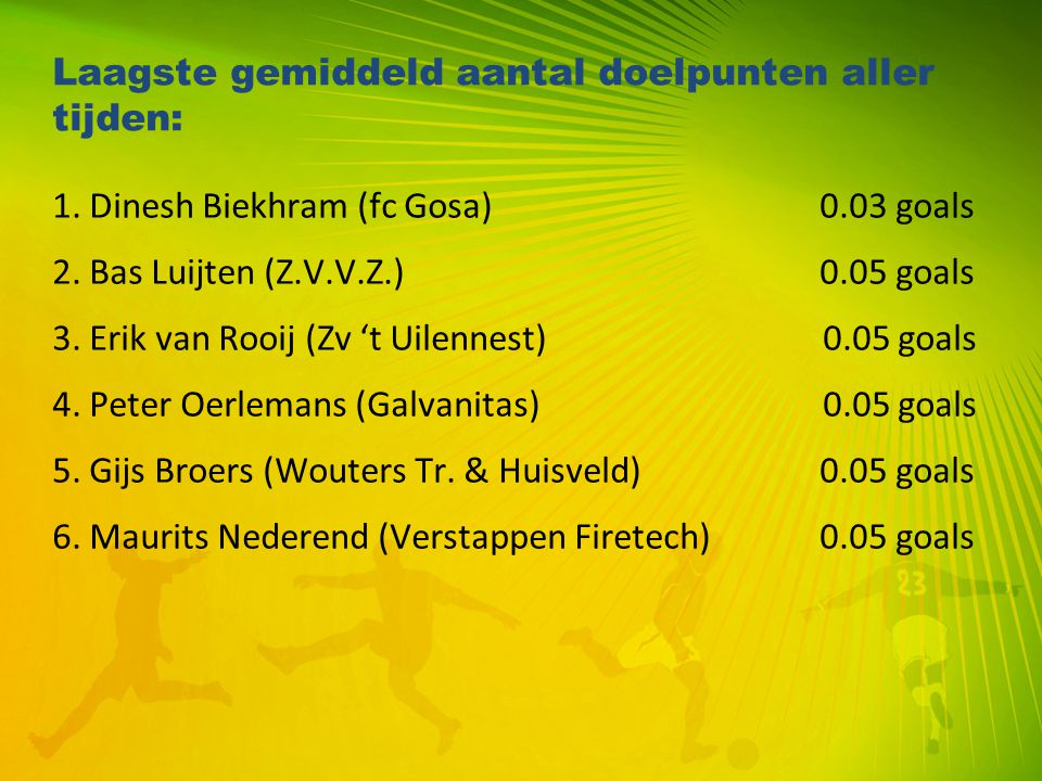 Laagste gemiddeld aantal doelpunten aller tijden: 1. Dinesh Biekhram (fc Gosa) 0.03 goals 2. Bas Luijten (Z.V.V.Z.) 0.05 goals 3. Erik van Rooij (Zv '