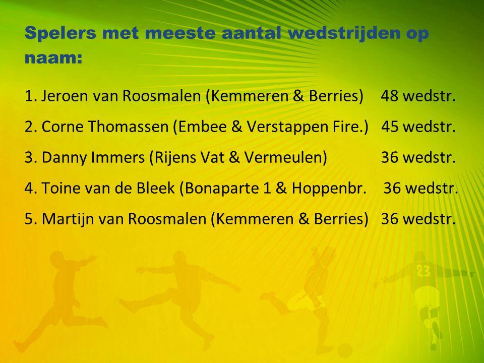 Spelers met meeste aantal wedstrijden op naam: 1. Jeroen van Roosmalen (Kemmeren & Berries) 48 wedstr. 2. Corne Thomassen (Embee & Verstappen Fire.) 4