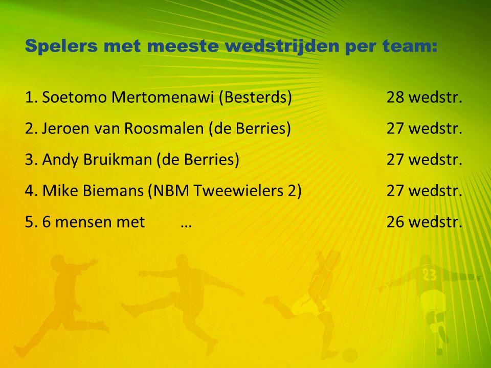 Spelers met meeste wedstrijden per team: 1. Soetomo Mertomenawi (Besterds) 28 wedstr. 2. Jeroen van Roosmalen (de Berries) 27 wedstr. 3. Andy Bruikman
