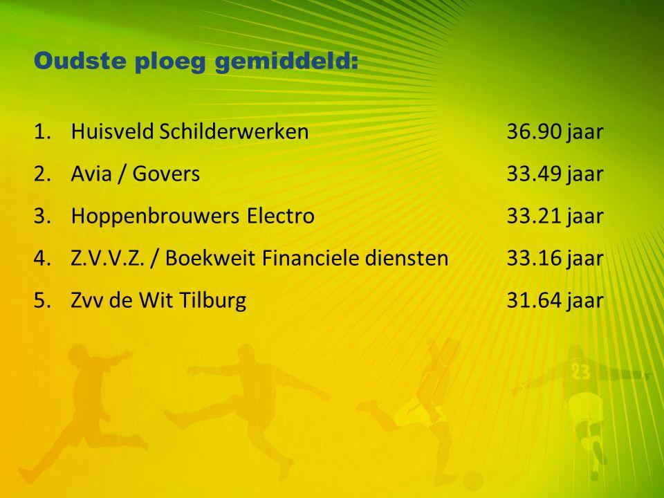 Oudste ploeg gemiddeld: 1.Huisveld Schilderwerken36.90 jaar 2.Avia / Govers33.49 jaar 3.Hoppenbrouwers Electro33.21 jaar 4.Z.V.V.Z. / Boekweit Financi