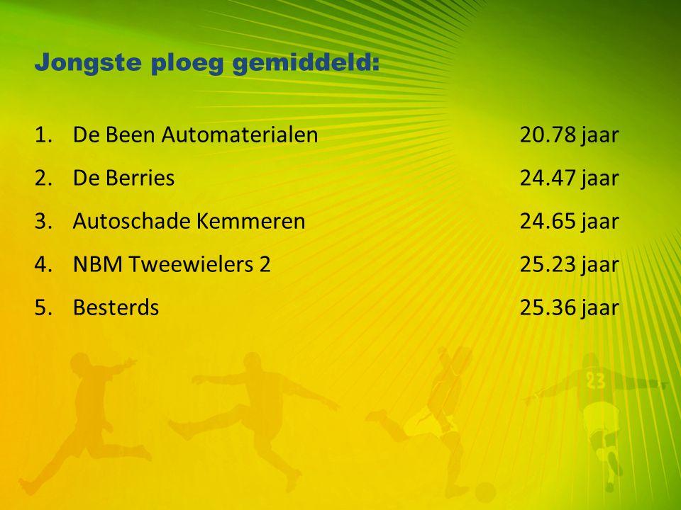 Jongste ploeg gemiddeld: 1.De Been Automaterialen20.78 jaar 2.De Berries24.47 jaar 3.Autoschade Kemmeren24.65 jaar 4.NBM Tweewielers 225.23 jaar 5.Bes