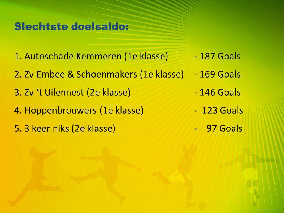 Slechtste doelsaldo: 1. Autoschade Kemmeren (1e klasse)- 187 Goals 2. Zv Embee & Schoenmakers (1e klasse)- 169 Goals 3. Zv 't Uilennest (2e klasse)- 1