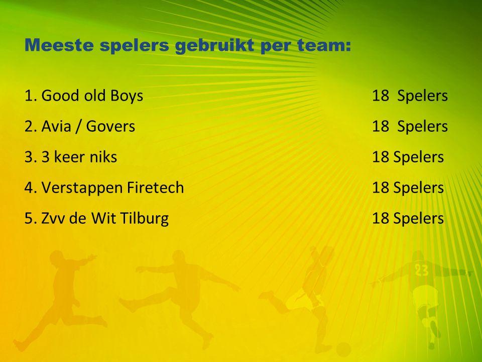 Meeste spelers gebruikt per team: 1. Good old Boys 18 Spelers 2. Avia / Govers 18 Spelers 3. 3 keer niks 18 Spelers 4. Verstappen Firetech 18 Spelers