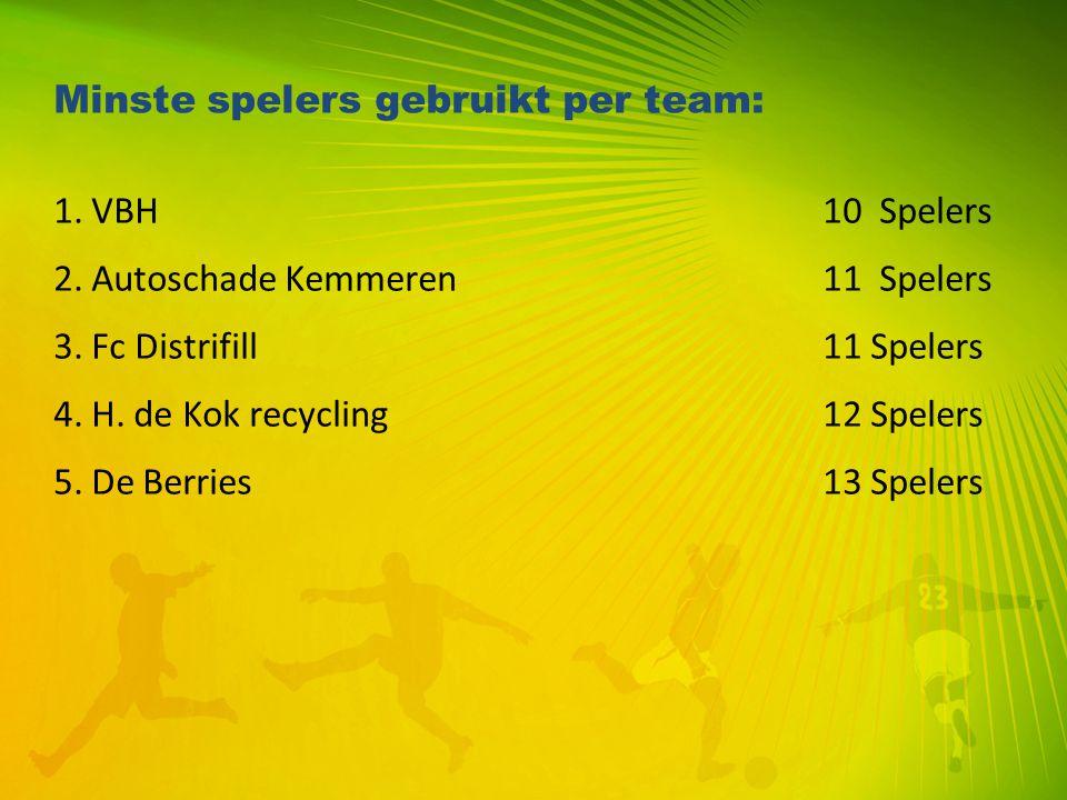 Minste spelers gebruikt per team: 1. VBH 10 Spelers 2. Autoschade Kemmeren 11 Spelers 3. Fc Distrifill 11 Spelers 4. H. de Kok recycling 12 Spelers 5.