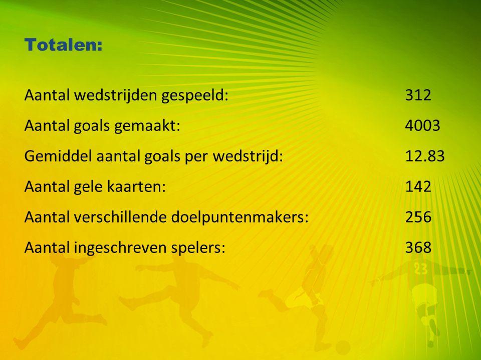 Totalen: Aantal wedstrijden gespeeld:312 Aantal goals gemaakt:4003 Gemiddel aantal goals per wedstrijd:12.83 Aantal gele kaarten:142 Aantal verschille