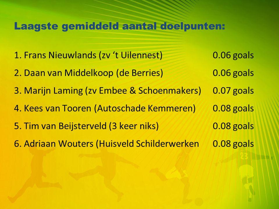 Teams met de hoogste boetes totaal: 1.Avia / Govers125 euro 2.