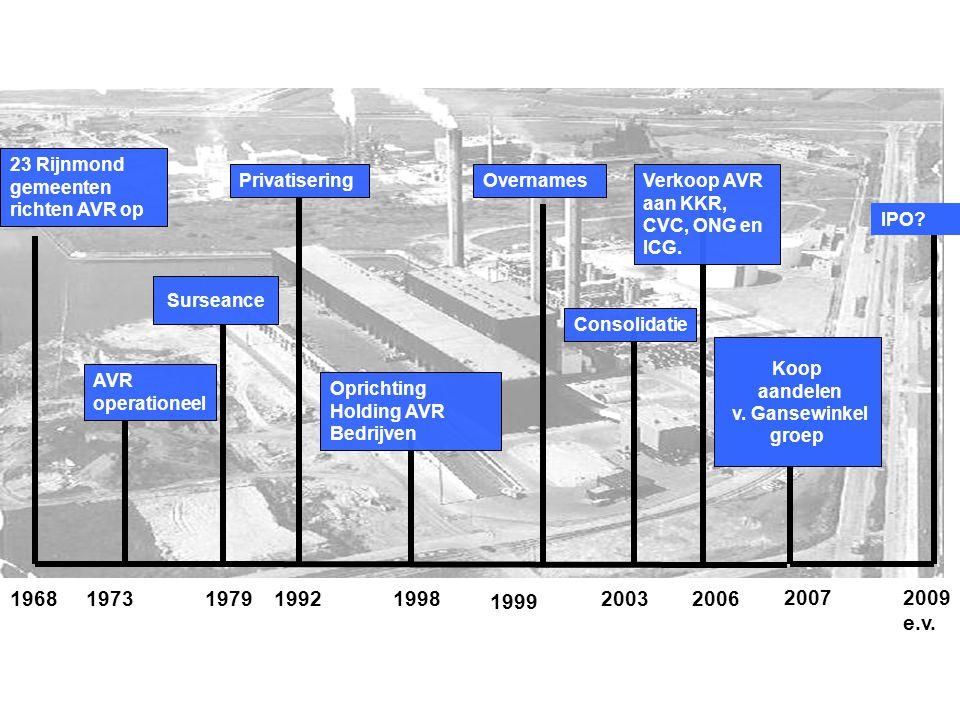 Ontwikkeling AVR/Van Gansewinkel 6000 (per 1-4-2007) 1.200.000 (per 1-4/2007).