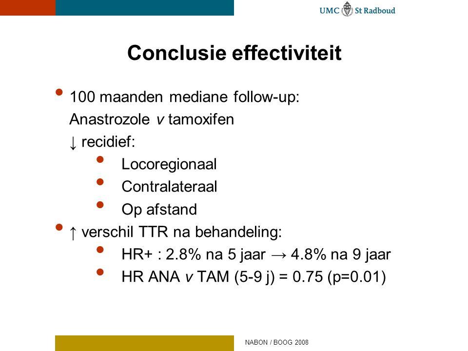 Conclusie effectiviteit • 100 maanden mediane follow-up: Anastrozole v tamoxifen ↓ recidief: • Locoregionaal • Contralateraal • Op afstand • ↑ verschi