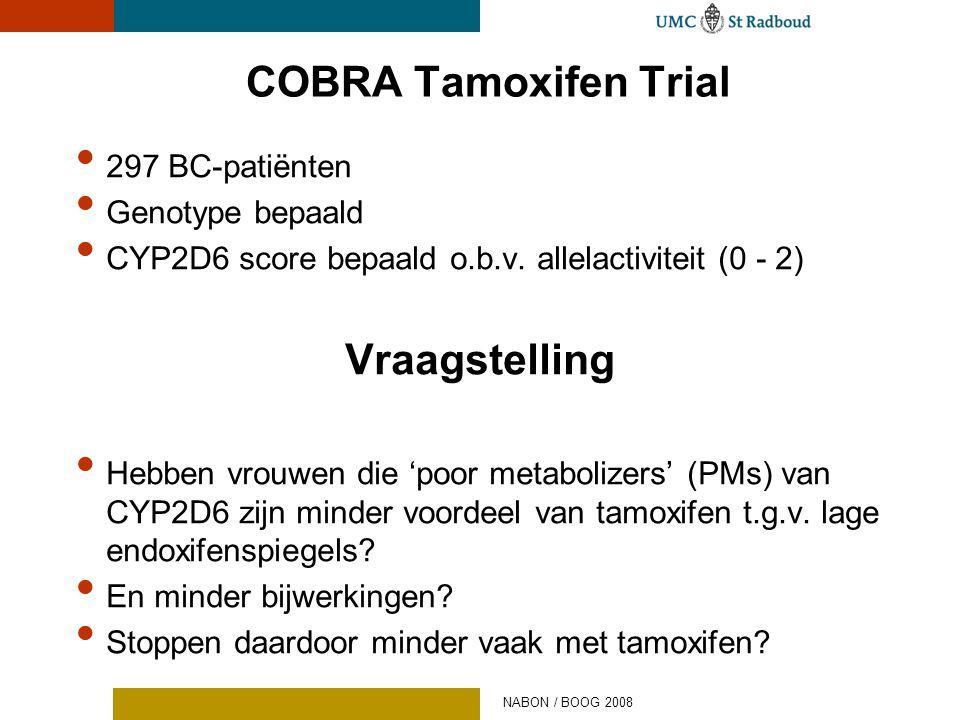 COBRA Tamoxifen Trial • 297 BC-patiënten • Genotype bepaald • CYP2D6 score bepaald o.b.v. allelactiviteit (0 - 2) Vraagstelling • Hebben vrouwen die '