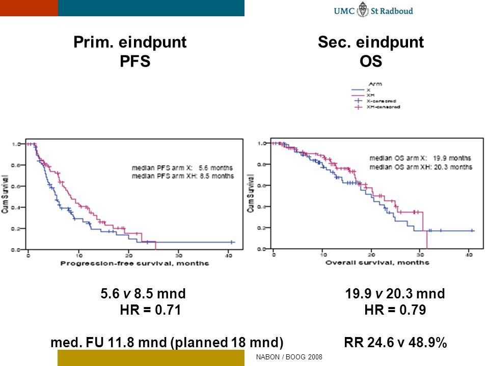 Prim. eindpuntSec. eindpunt PFSOS 5.6 v 8.5 mnd19.9 v 20.3 mnd HR = 0.71HR = 0.79 med. FU 11.8 mnd (planned 18 mnd) RR 24.6 v 48.9% NABON / BOOG 2008