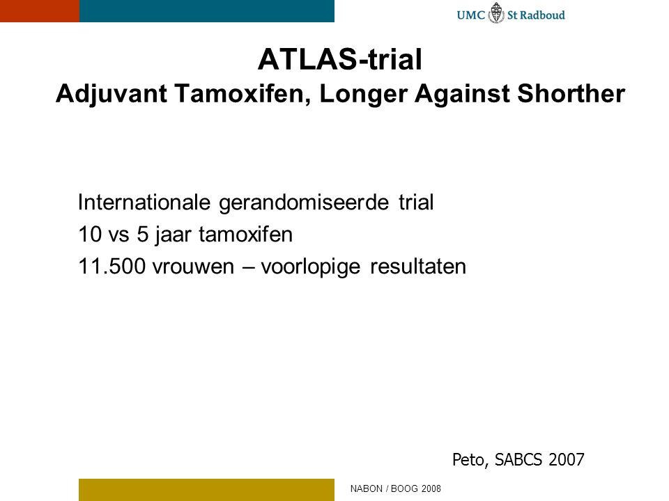 ATLAS-trial Adjuvant Tamoxifen, Longer Against Shorther Internationale gerandomiseerde trial 10 vs 5 jaar tamoxifen 11.500 vrouwen – voorlopige result