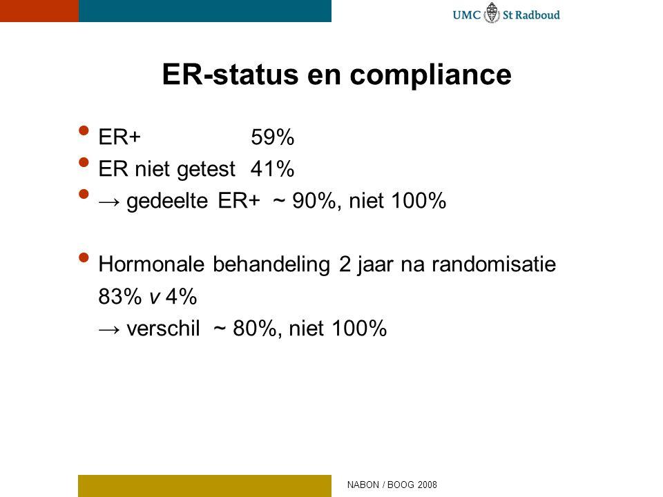 ER-status en compliance • ER+59% • ER niet getest41% • → gedeelte ER+ ~ 90%, niet 100% • Hormonale behandeling 2 jaar na randomisatie 83% v 4% → versc