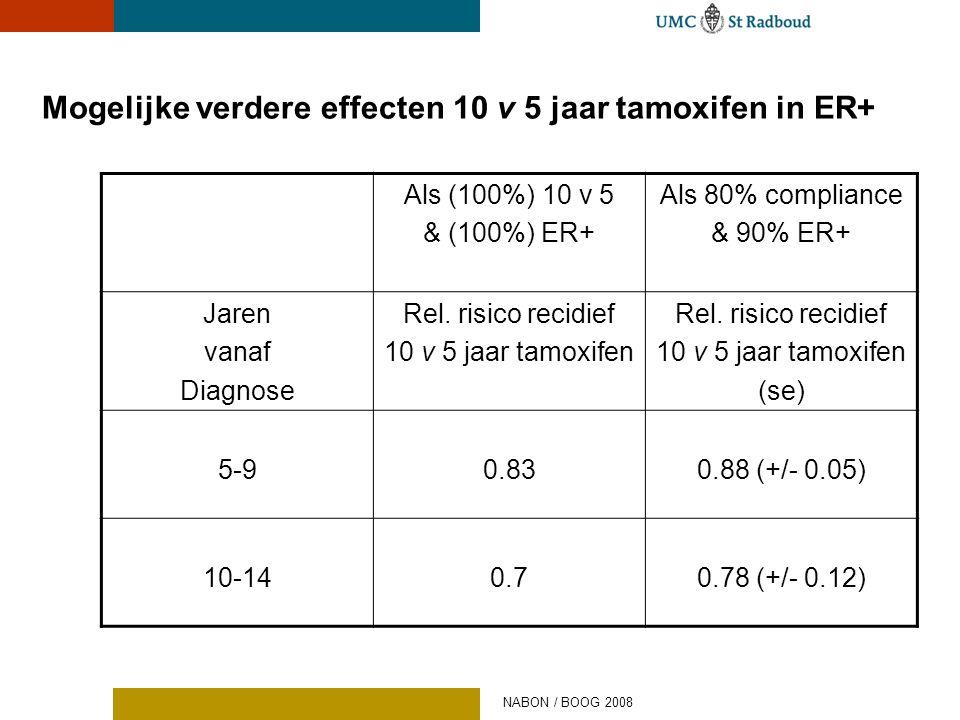 Mogelijke verdere effecten 10 v 5 jaar tamoxifen in ER+ Als (100%) 10 v 5 & (100%) ER+ Als 80% compliance & 90% ER+ Jaren vanaf Diagnose Rel. risico r