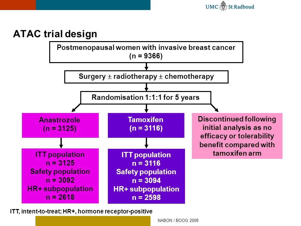 ATAC trial design Tamoxifen (n = 3116) ITT population n = 3125 Safety population n = 3092 HR+ subpopulation n = 2618 ITT population n = 3116 Safety po