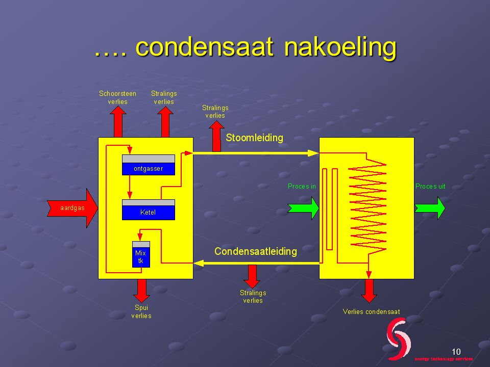 …. condensaat nakoeling 10