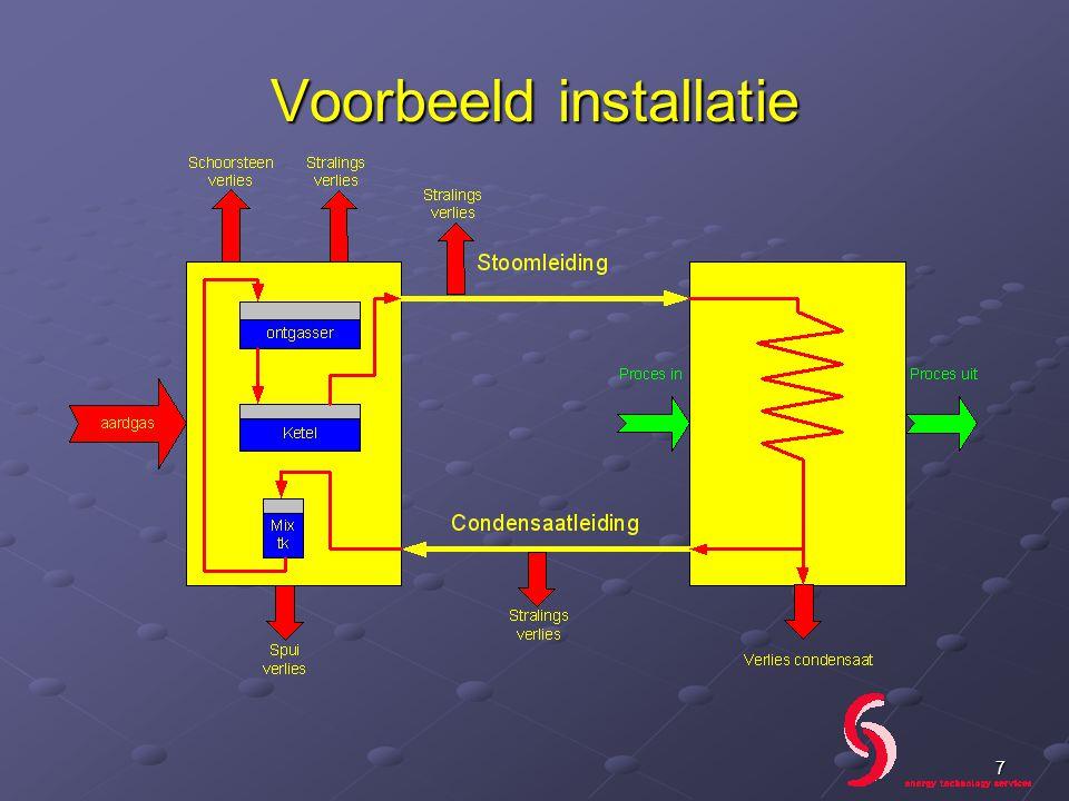 Maximeren hoeveelheid retourcondensaat 1 ton condensaat naar riool: = ca.