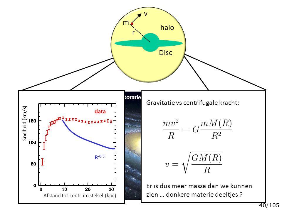 Rotatie-snelheid sterren Gravitatie vs centrifugale kracht: Er is dus meer massa dan we kunnen zien … donkere materie deeltjes .
