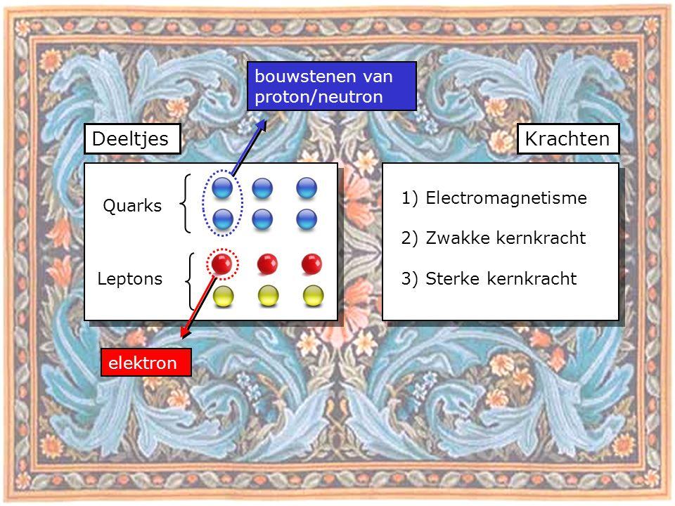 DeeltjesKrachten Quarks Leptons bouwstenen van proton/neutron elektron 1) Electromagnetisme 2) Zwakke kernkracht 3) Sterke kernkracht