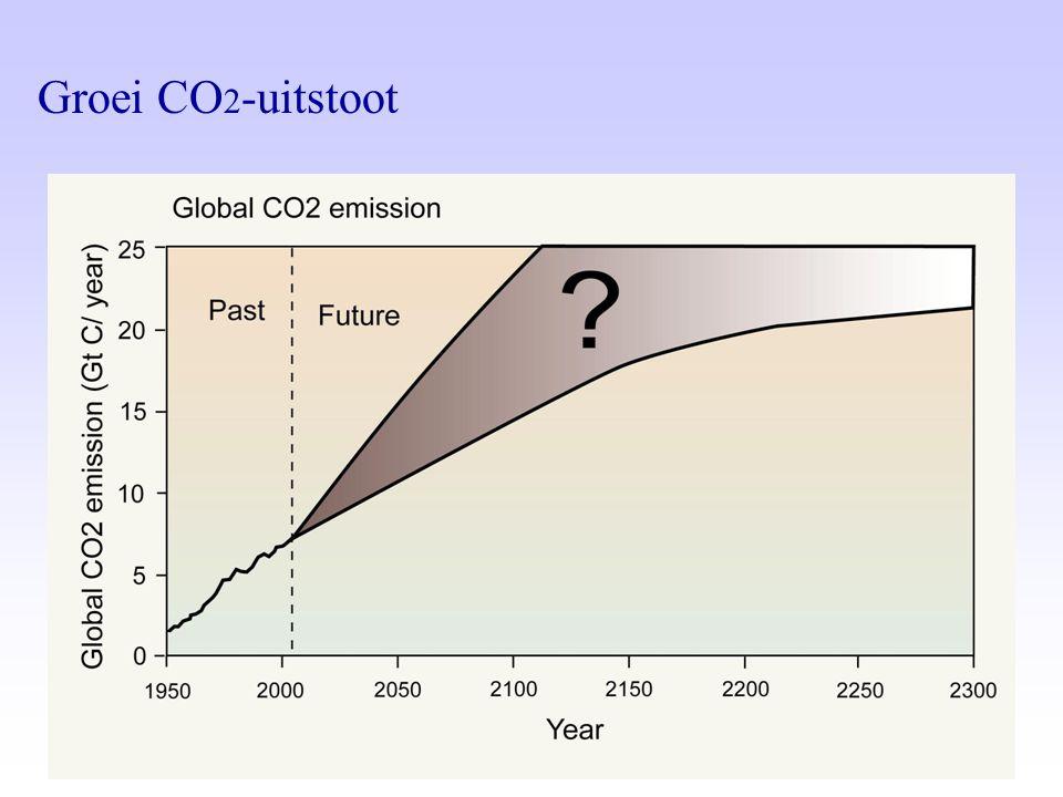Groei CO 2 -uitstoot