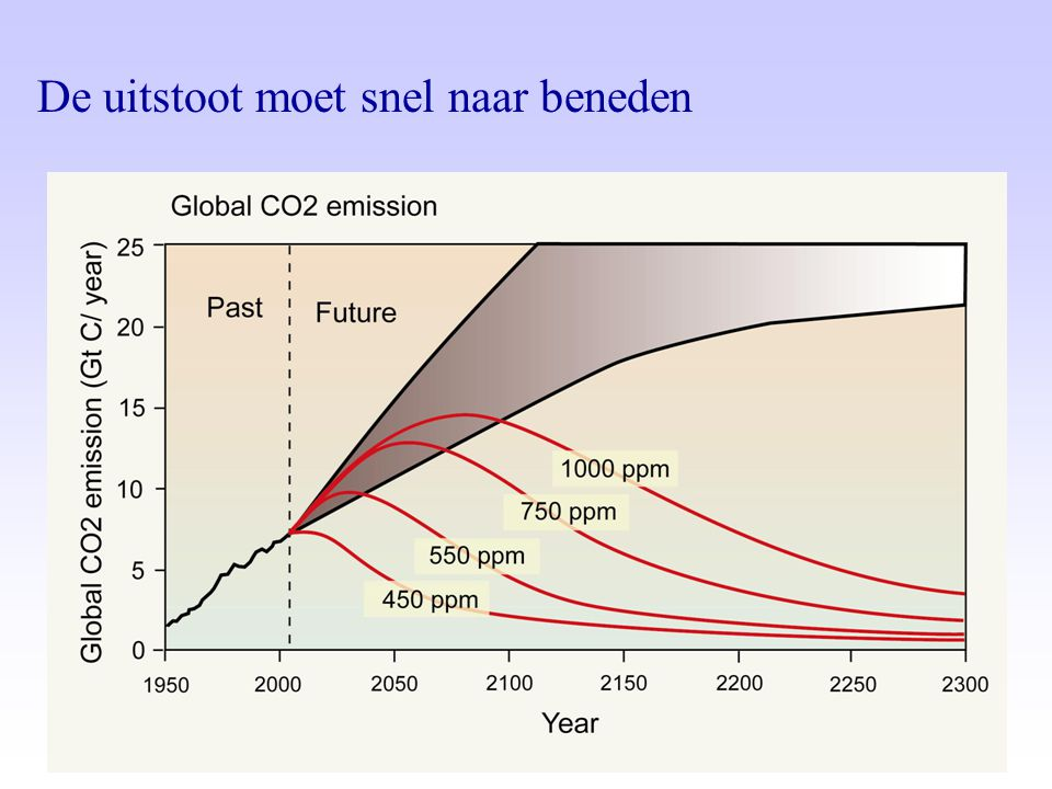 De uitstoot moet snel naar beneden