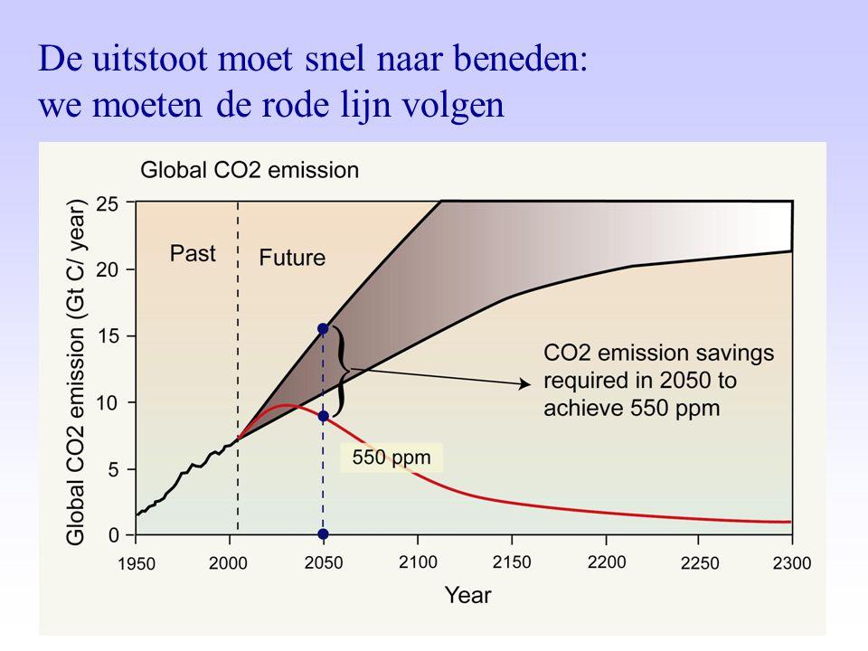 De uitstoot moet snel naar beneden: we moeten de rode lijn volgen