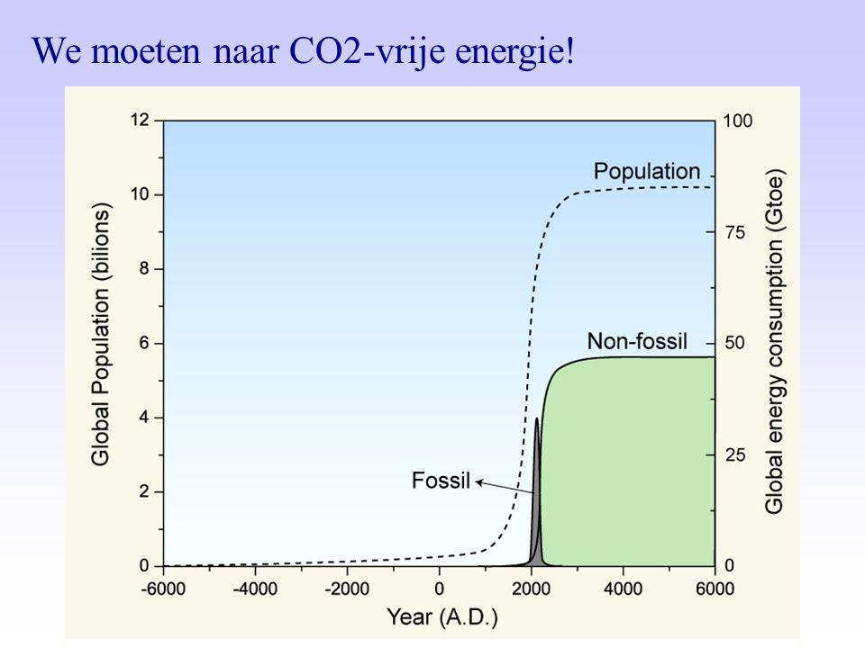 We moeten naar CO2-vrije energie!