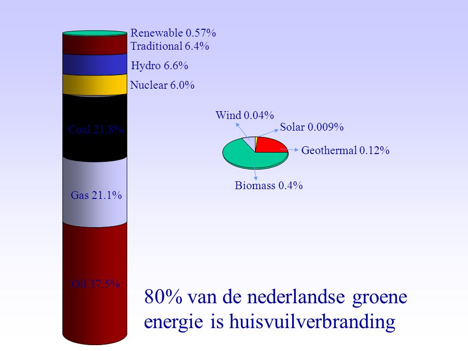 Oil 37.5% Gas 21.1% Coal 21.8% Nuclear 6.0% Hydro 6.6% Traditional 6.4% Geothermal 0.12% Wind 0.04% Biomass 0.4% Solar 0.009% Renewable 0.57% 80% van