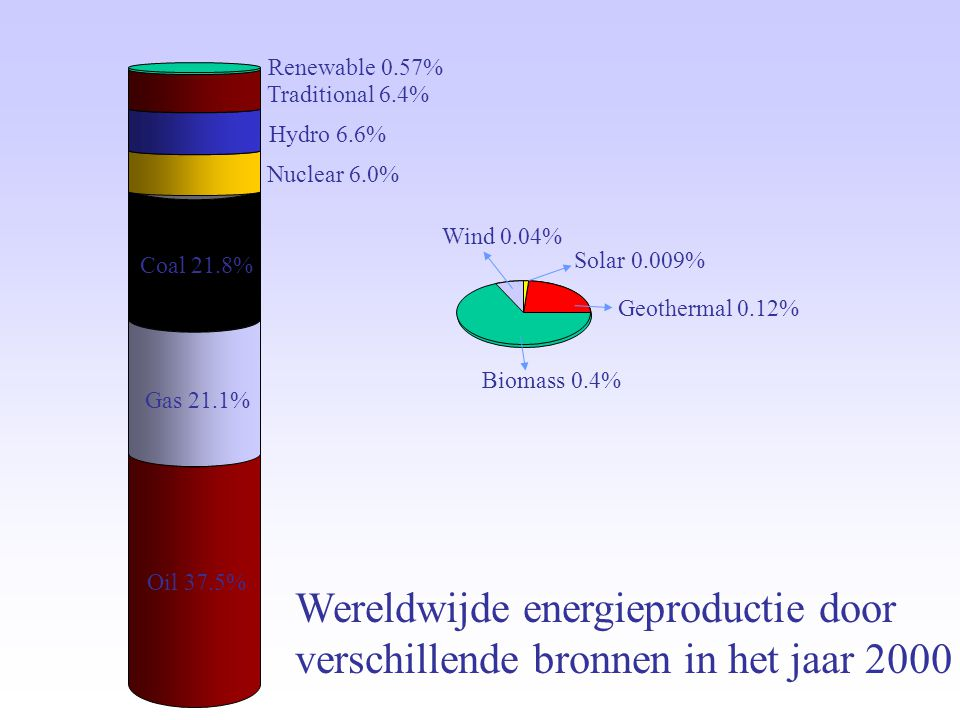 Oil 37.5% Gas 21.1% Coal 21.8% Nuclear 6.0% Hydro 6.6% Traditional 6.4% Geothermal 0.12% Wind 0.04% Biomass 0.4% Solar 0.009% Renewable 0.57% Wereldwi
