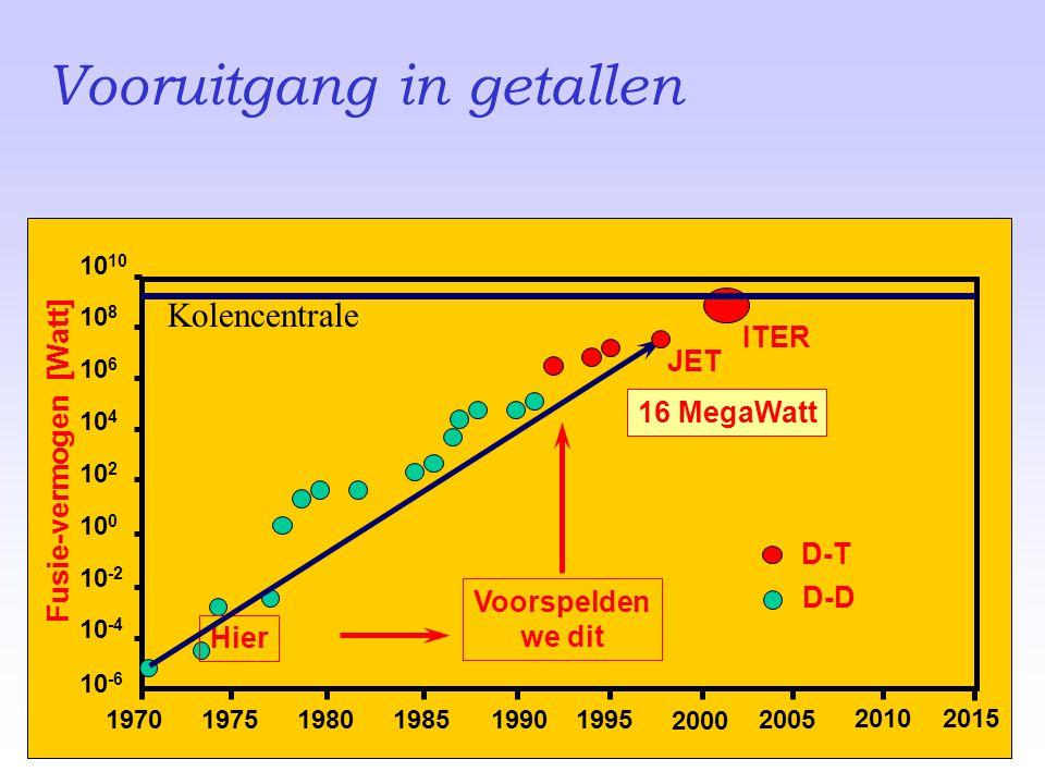 Vooruitgang in getallen 197019751980198519901995 2000 2005 10 -6 10 -4 10 -2 10 0 10 2 10 4 10 6 10 810 Fusie-vermogen [Watt] Hier Voorspelden we dit