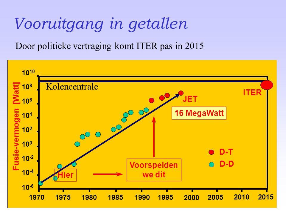 197019751980198519901995 2000 2005 10 -6 10 -4 10 -2 10 0 10 2 10 4 10 6 10 810 Fusie-vermogen [Watt] 20102015 ITER 16 MegaWatt JET D-T D-D Hier Voors
