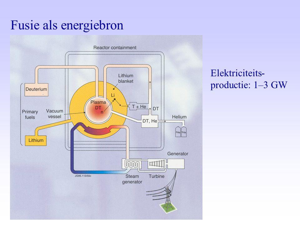 Fusie als energiebron Elektriciteits- productie: 1–3 GW