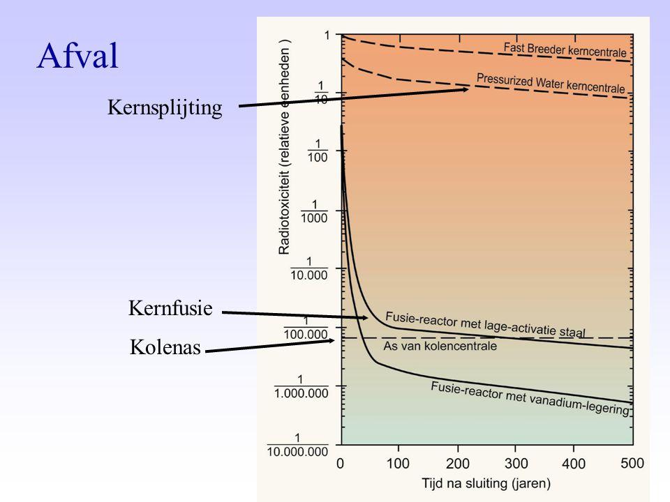 Kernsplijting Kernfusie Kolenas