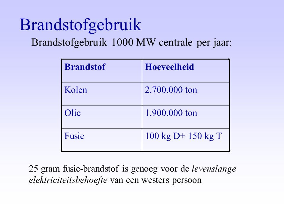 Brandstofgebruik Brandstofgebruik 1000 MW centrale per jaar: BrandstofHoeveelheid Kolen2.700.000 ton Olie1.900.000 ton Fusie100 kg D+ 150 kg T 25 gram