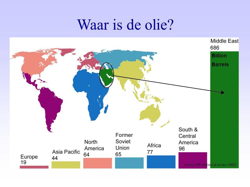 (source BP statistical review 2002) Billion Barrels Waar is de olie?