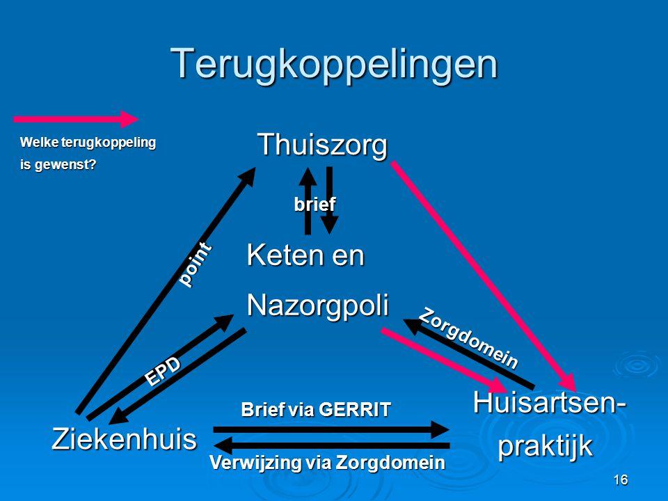 16 Terugkoppelingen Thuiszorg Huisartsen- praktijk Ziekenhuis Keten en Nazorgpoli EPD point brief Verwijzing via Zorgdomein Brief via GERRIT Zorgdomei