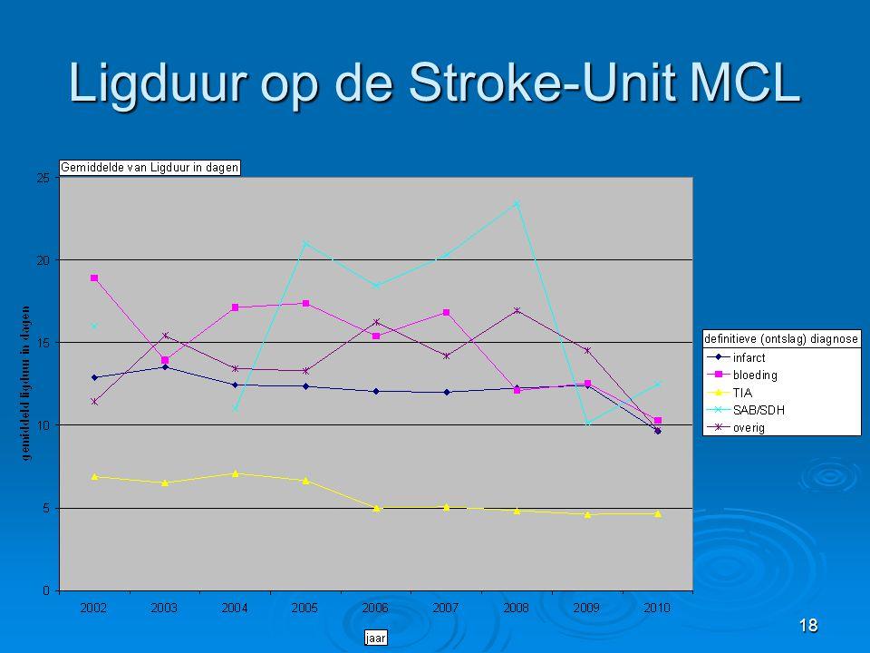18 Ligduur op de Stroke-Unit MCL