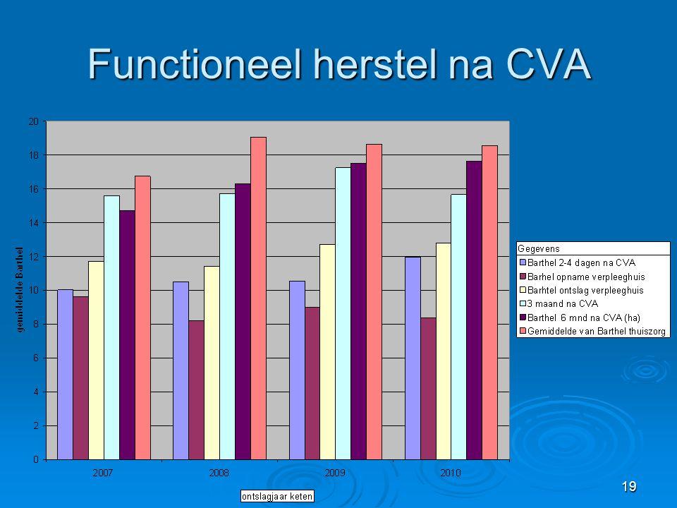 19 Functioneel herstel na CVA