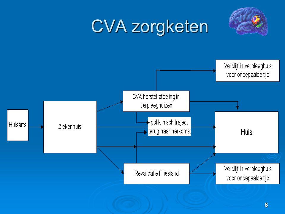 6 CVA zorgketen