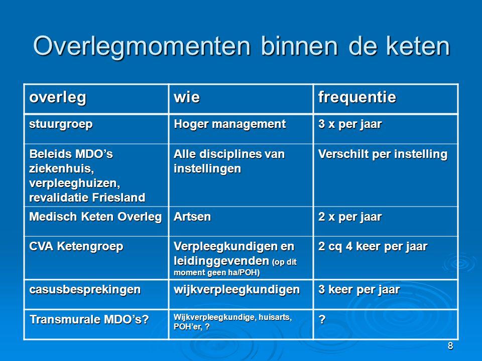 9 Overlegmomenten buiten de keten overlegwiefrequentie ketenbegeleiders Uitvoerend management van de 5 Friese ziekenhuizen 2x per jaar CVA-verpleegkundigen CVA-verpleegkundigen van 5 Friese ziekenhuizen 6x per jaar Ketenbegeleiders en CVA-verpleegkundigen Zie boven 1 x per jaar Landelijk Kennisnetwerk Deelnemers van CVA- ketens in Nederland 2 x per jaar