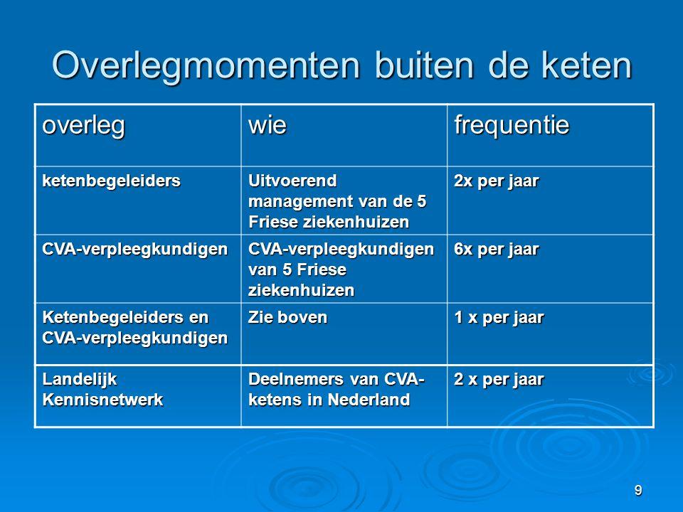 9 Overlegmomenten buiten de keten overlegwiefrequentie ketenbegeleiders Uitvoerend management van de 5 Friese ziekenhuizen 2x per jaar CVA-verpleegkun