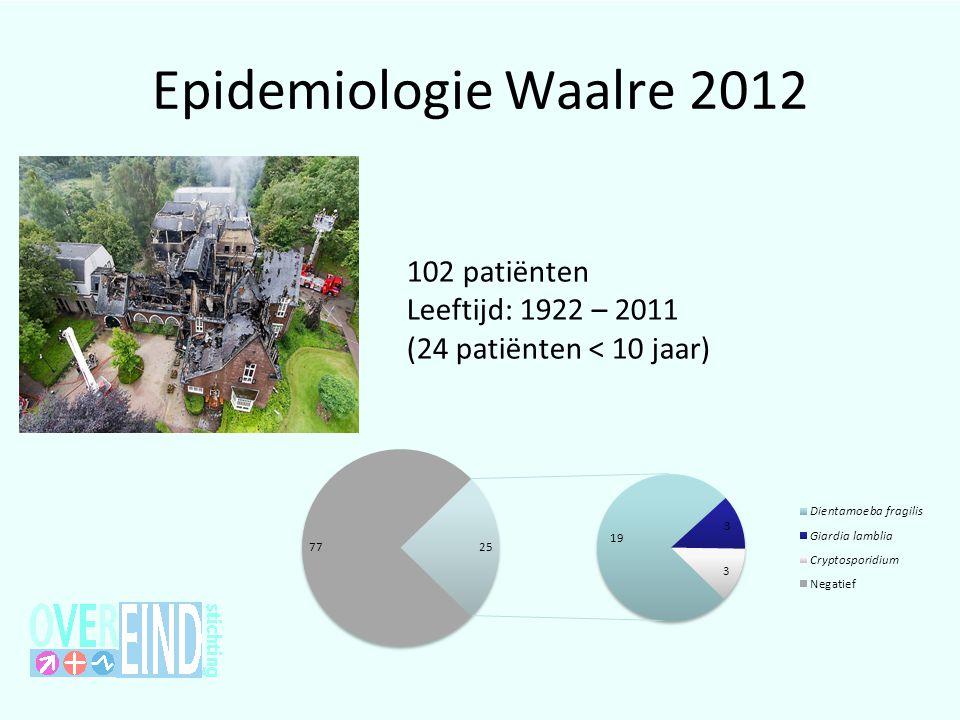 Epidemiologie Waalre 2012 102 patiënten Leeftijd: 1922 – 2011 (24 patiënten < 10 jaar)