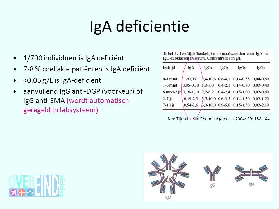IgA deficientie Ned Tijdschr Klin Chem Labgeneesk 2004; 29: 138-144 •1/700 individuen is IgA deficiënt •7-8 % coeliakie patiënten is IgA deficiënt •<0