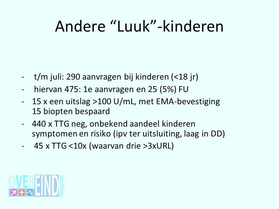 """Andere """"Luuk""""-kinderen - t/m juli: 290 aanvragen bij kinderen (<18 jr) - hiervan 475: 1e aanvragen en 25 (5%) FU -15 x een uitslag >100 U/mL, met EMA-"""